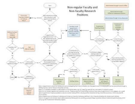 appointment decision tree